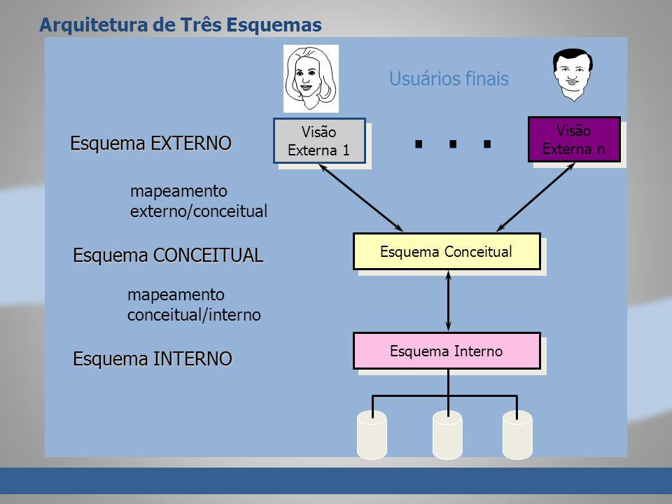 Arquitetura de Três Esquemas Visão Externa 1 Visão Externa 1 Visão Externa n Visão Externa n Esquema Conceitual Esquema Interno Usuários finais...