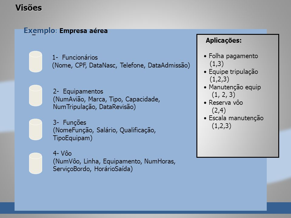 – Visões Exemplo : Exemplo : Empresa aérea 1- Funcionários (Nome, CPF, DataNasc, Telefone, DataAdmissão) 2- Equipamentos (NumAvião, Marca, Tipo, Capacidade, NumTripulação, DataRevisão) 3- Funções (NomeFunção, Salário, Qualificação, TipoEquipam) 4- Vôo (NumVôo, Linha, Equipamento, NumHoras, ServiçoBordo, HorárioSaída) Aplicações: Folha pagamento (1,3) Equipe tripulação (1,2,3) Manutenção equip (1, 2, 3) Reserva vôo (2,4) Escala manutenção (1,2,3)