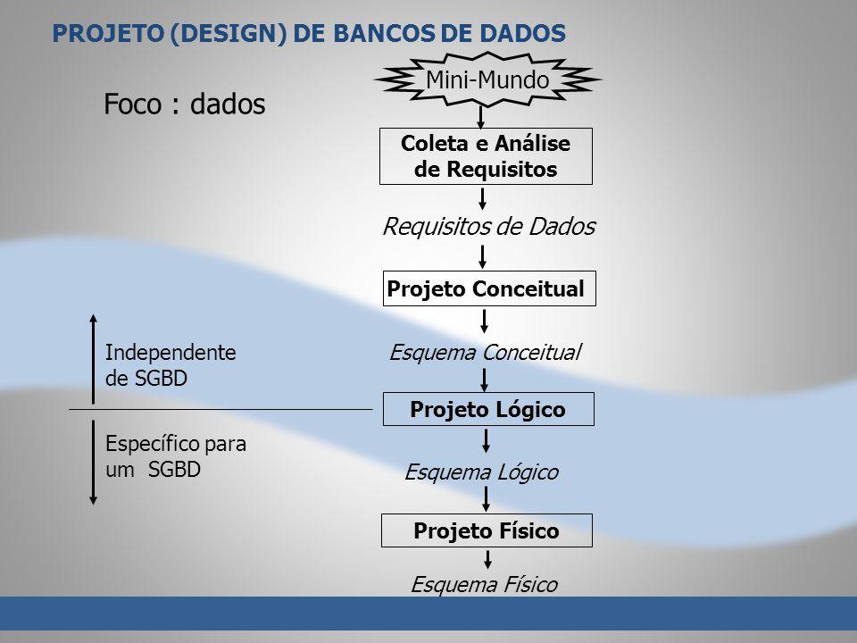 PROJETO (DESIGN) DE BANCOS DE DADOS Requisitos de Dados Projeto Conceitual Projeto Lógico Projeto Físico Esquema Conceitual Esquema Físico Esquema Lógico Coleta e Análise de Requisitos Mini-Mundo Independente de SGBD Específico para um SGBD Foco : dados