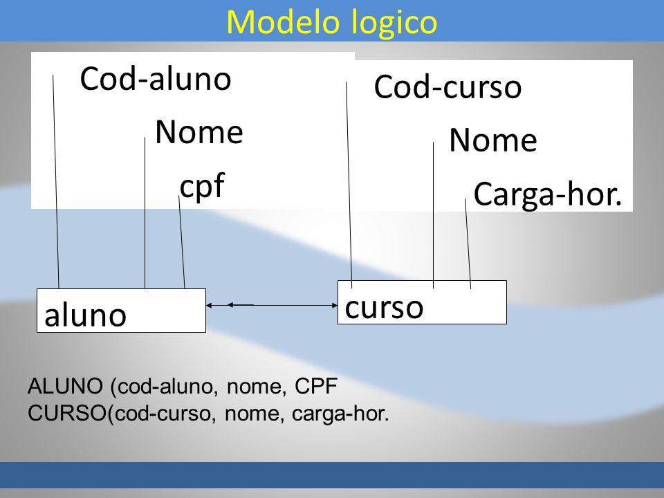 Modelo logico aluno curso Cod-aluno Nome cpf Cod-curso Nome Carga-hor. ALUNO (cod-aluno, nome, CPF CURSO(cod-curso, nome, carga-hor.