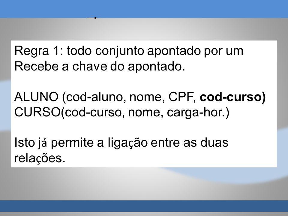 Regra 1: todo conjunto apontado por um Recebe a chave do apontado. ALUNO (cod-aluno, nome, CPF, cod-curso) CURSO(cod-curso, nome, carga-hor.) Isto j á