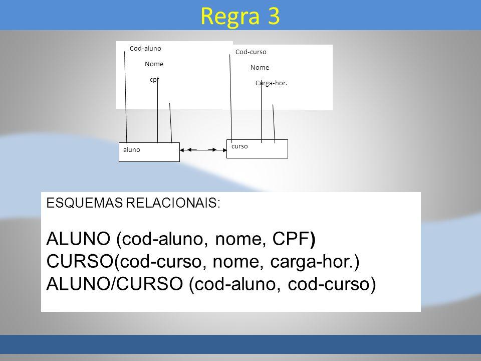 Regra 3 aluno curso Cod-aluno Nome cpf Cod-curso Nome Carga-hor. ESQUEMAS RELACIONAIS: ALUNO (cod-aluno, nome, CPF) CURSO(cod-curso, nome, carga-hor.)