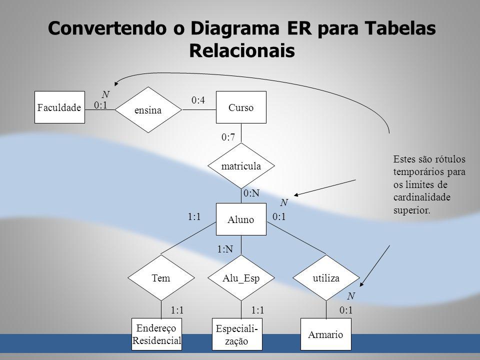 Convertendo o Diagrama ER para Tabelas Relacionais ensina FaculdadeCurso matricula Aluno TemAlu_Esputiliza Endereço Residencial Especiali- zação Armario 0:1 N 0:4 0:7 0:N 1:1 0:1 N 1:N 1:1 0:1 N Estes são rótulos temporários para os limites de cardinalidade superior.