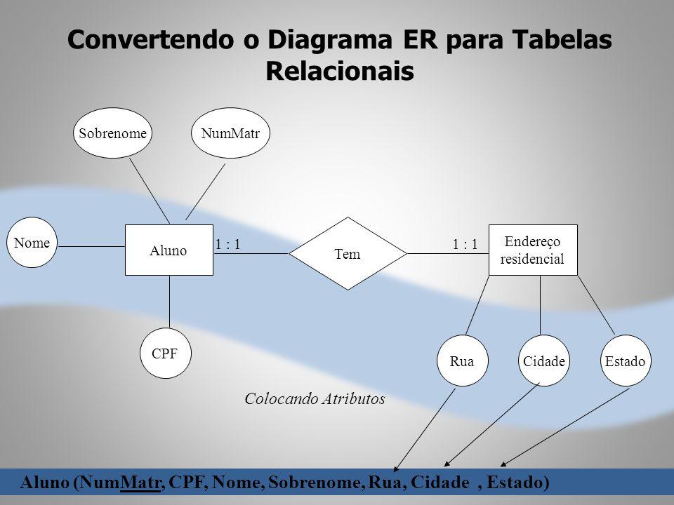 Convertendo o Diagrama ER para Tabelas Relacionais Tem Aluno Sobrenome Street CPF Endereço residencial RuaCidadeEstado Aluno (NumMatr, CPF, Nome, Sobr