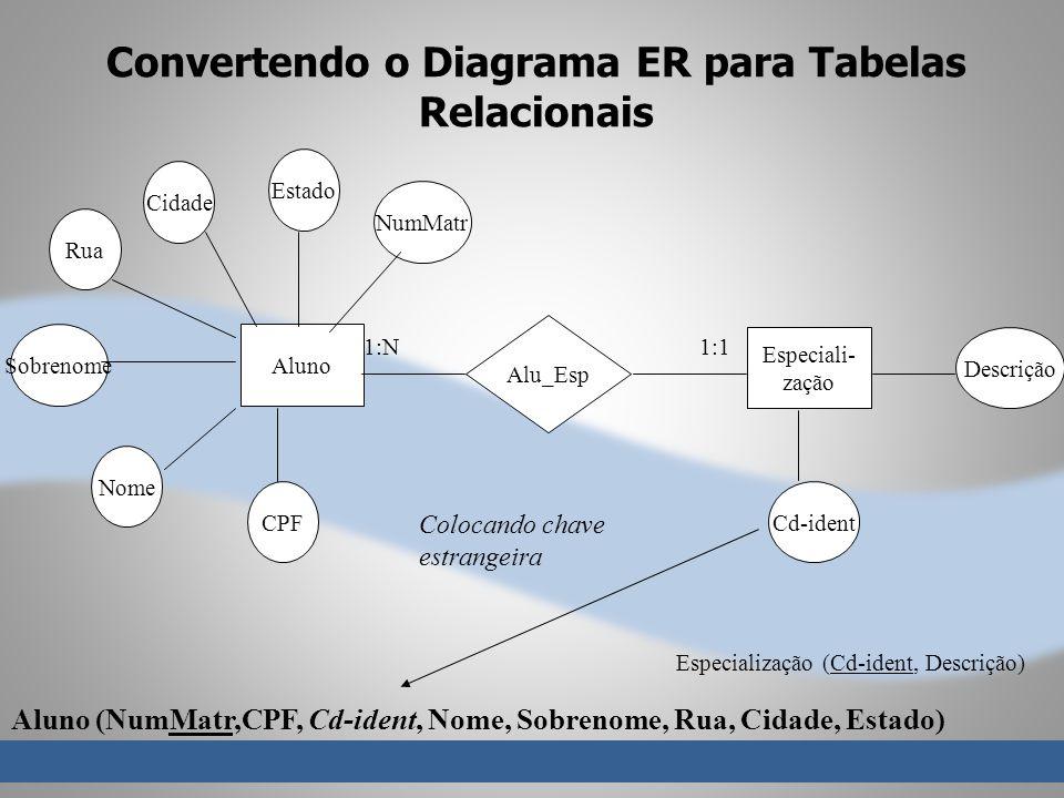 Convertendo o Diagrama ER para Tabelas Relacionais Alu_Esp Aluno Especiali- zação 1:N1:1 Estado Cidade Rua Sobrenome Nome CPFCd-ident Descrição Aluno