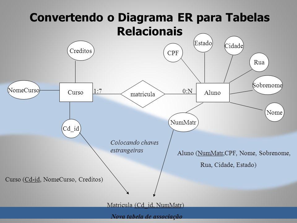 Convertendo o Diagrama ER para Tabelas Relacionais matricula Curso Aluno 1:70:N Creditos Estado Cidade NomeCurso Nome Cd_id CPF Sobrenome Colocando ch
