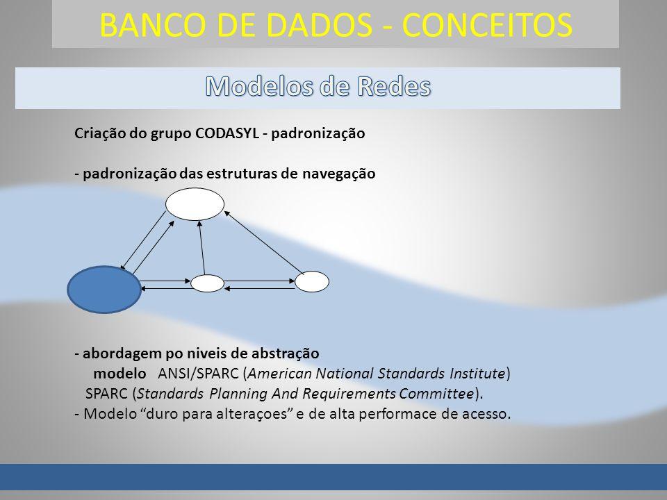 BANCO DE DADOS - CONCEITOS Criação do grupo CODASYL - padronização - padronização das estruturas de navegação - abordagem po niveis de abstração modelo ANSI/SPARC (American National Standards Institute) SPARC (Standards Planning And Requirements Committee).
