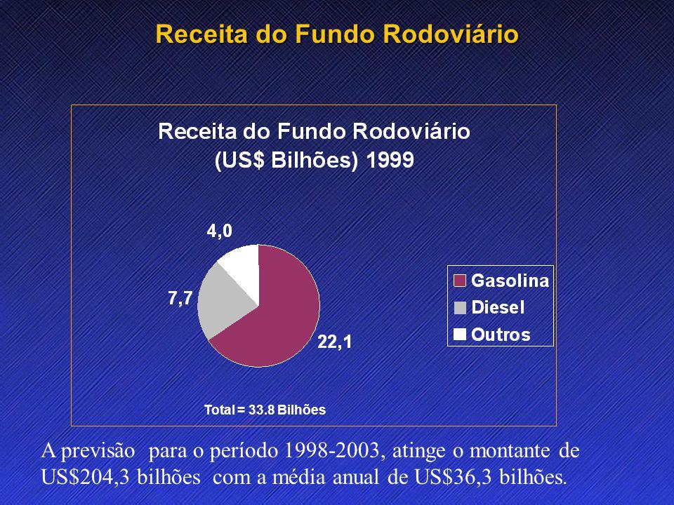 Name Event Date Name Event Date 12 Receita do Fundo Rodoviário Total = 33.8 Bilhões A previsão para o período 1998-2003, atinge o montante de US$204,3 bilhões com a média anual de US$36,3 bilhões.