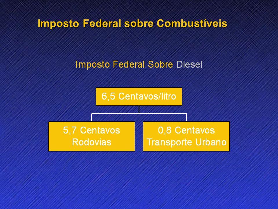 Name Event Date Name Event Date 14 Imposto Federal sobre Combustíveis