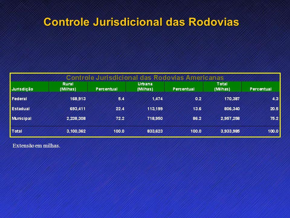 Name Event Date Name Event Date 8 Controle Jurisdicional das Rodovias Extensão em milhas.