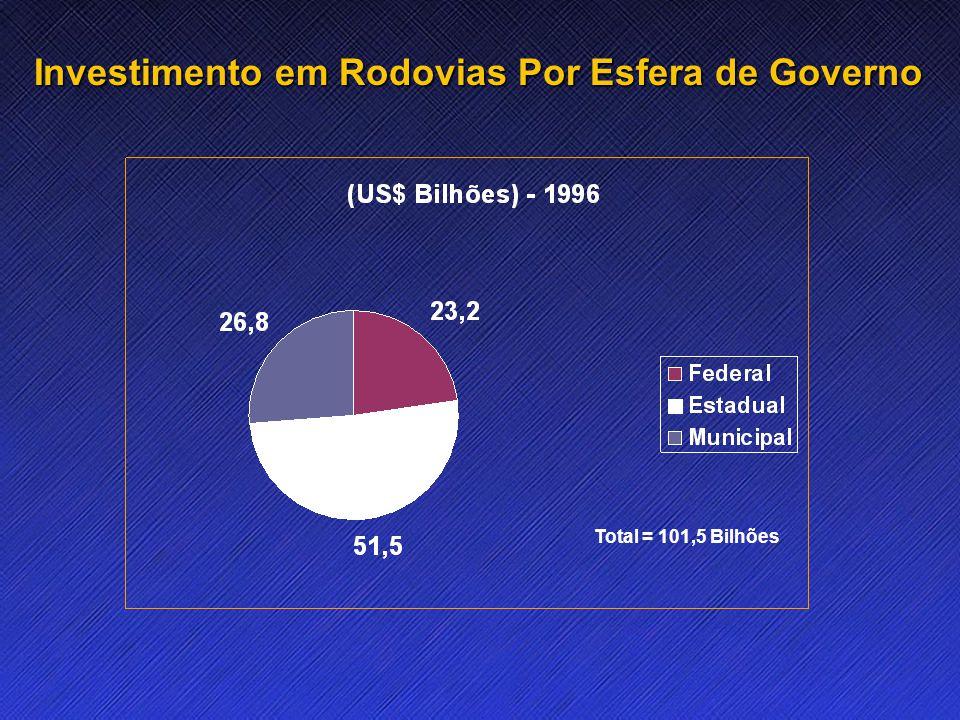 Name Event Date Name Event Date 9 Investimento em Rodovias Por Esfera de Governo Total = 101,5 Bilhões