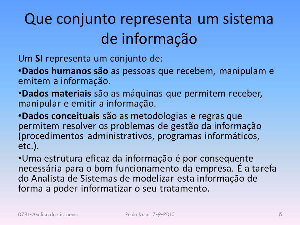 Que conjunto representa um sistema de informação Um SI representa um conjunto de: Dados humanos são as pessoas que recebem, manipulam e emitem a infor