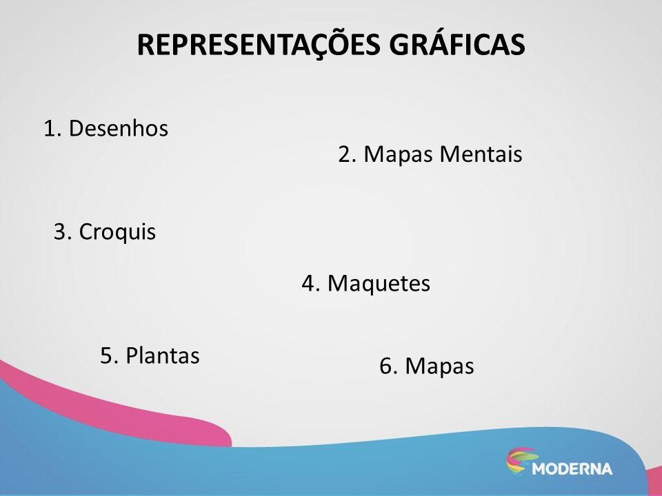 REPRESENTAÇÕES GRÁFICAS 1. Desenhos 2. Mapas Mentais 3. Croquis 4. Maquetes 5. Plantas 6. Mapas