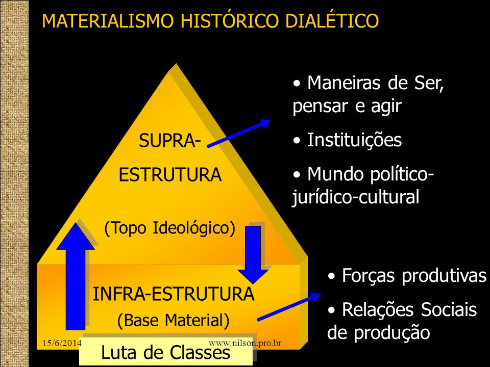 MATERIALISMO HISTÓRICO DIALÉTICO INFRA-ESTRUTURA SUPRA- ESTRUTURA (Base Material) (Topo Ideológico) Maneiras de Ser, pensar e agir Instituições Mundo