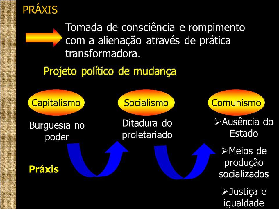 PRÁXIS Tomada de consciência e rompimento com a alienação através de prática transformadora. Projeto político de mudança CapitalismoComunismoSocialism