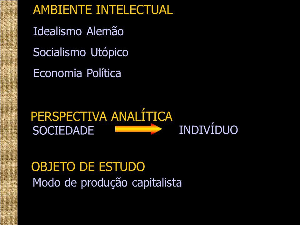 AMBIENTE INTELECTUAL Idealismo Alemão Socialismo Utópico Economia Política PERSPECTIVA ANALÍTICA INDIVÍDUO SOCIEDADE Modo de produção capitalista OBJE