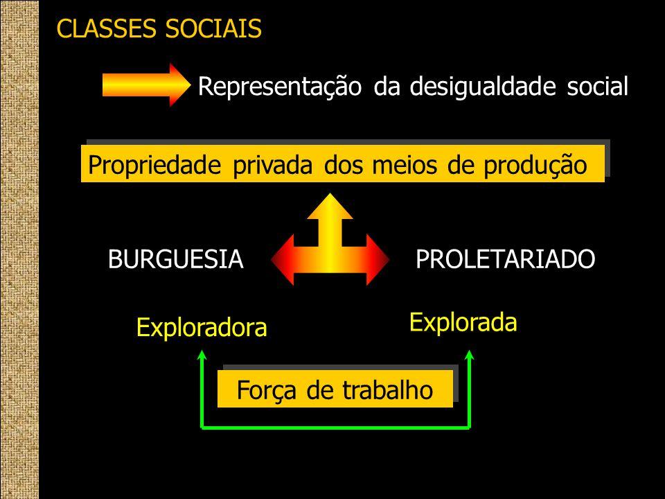 CLASSES SOCIAIS Representação da desigualdade social Propriedade privada dos meios de produção BURGUESIAPROLETARIADO Exploradora Explorada Força de tr