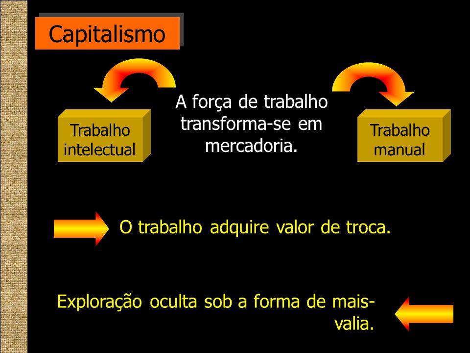 Capitalismo A força de trabalho transforma-se em mercadoria. Exploração oculta sob a forma de mais- valia. Trabalho intelectual Trabalho manual O trab