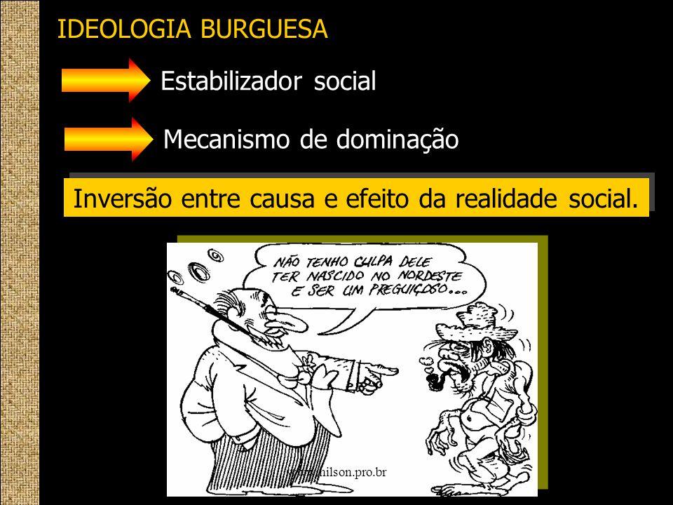 IDEOLOGIA BURGUESA Estabilizador social Mecanismo de dominação Inversão entre causa e efeito da realidade social. 15/6/20147www.nilson.pro.br