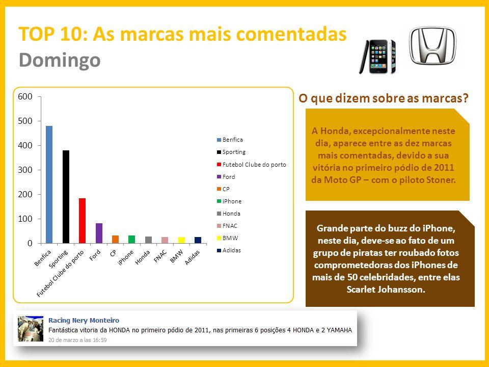 TOP 10: As marcas mais comentadas Segunda O que dizem sobre as marcas.