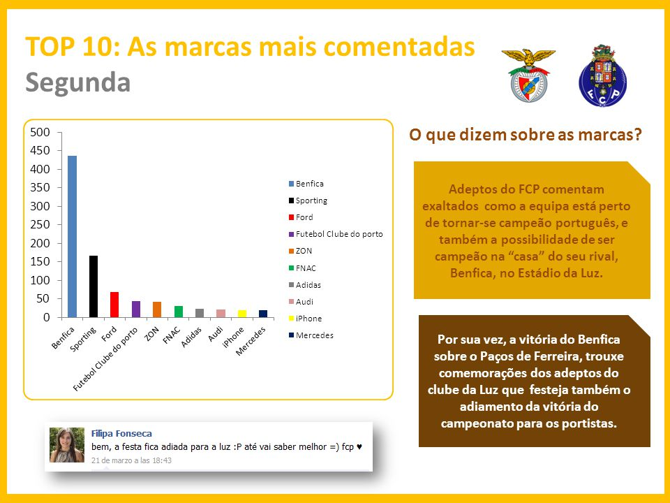 TOP 10: As marcas mais comentadas Segunda O que dizem sobre as marcas.