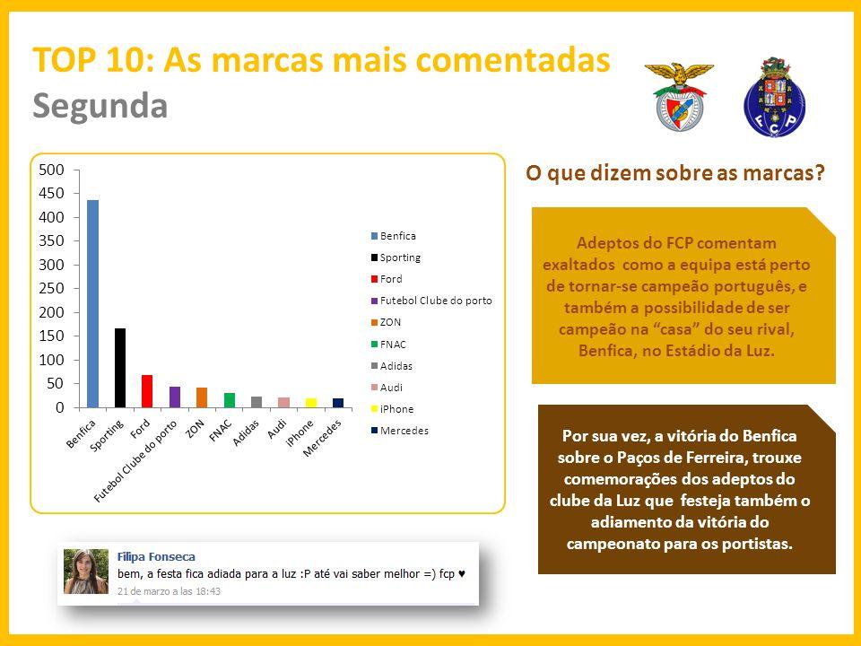 TOP 10: As marcas mais comentadas Terça O que dizem sobre as marcas.