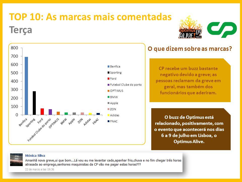 TOP 10: As marcas mais comentadas Quarta O que dizem sobre as marcas.