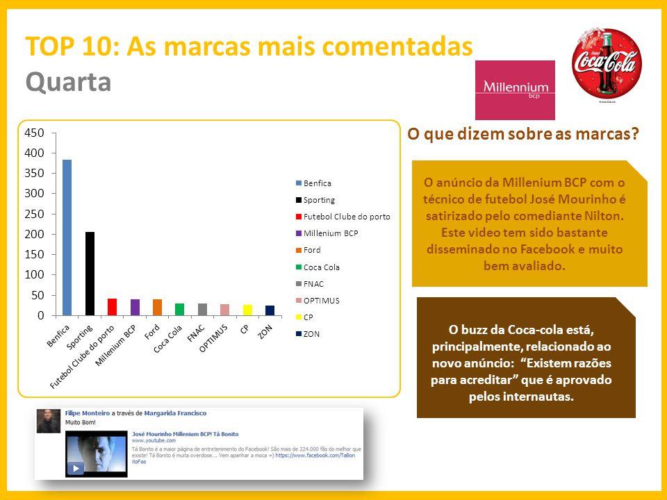 c TOP 10: As marcas mais comentadas Quinta O que dizem sobre as marcas.