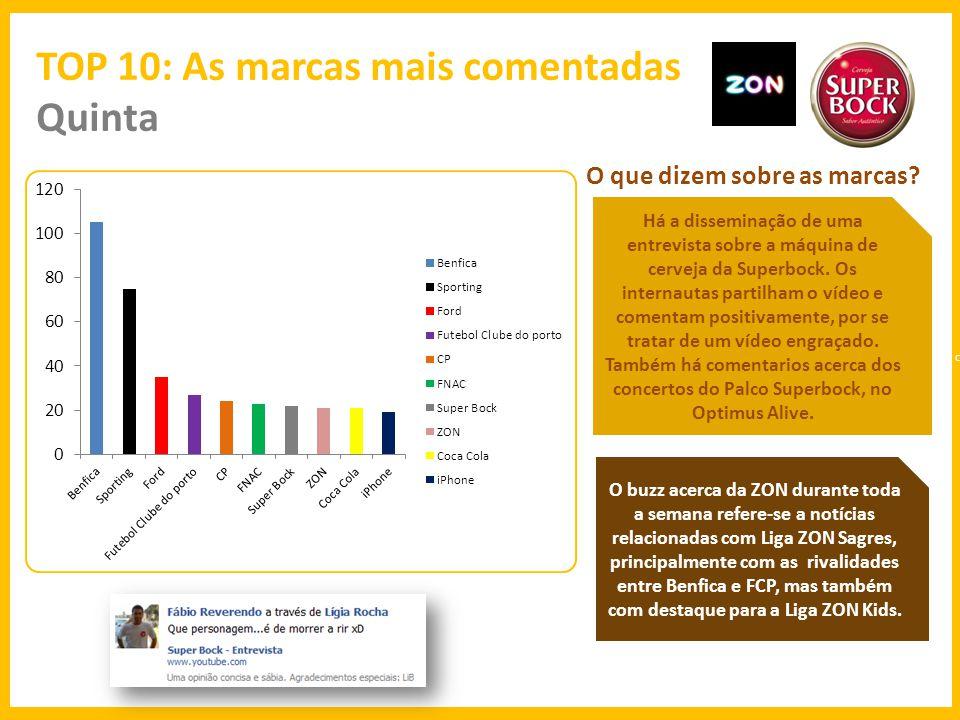 TOP 10: As marcas mais comentadas Sexta O que dizem sobre as marcas.