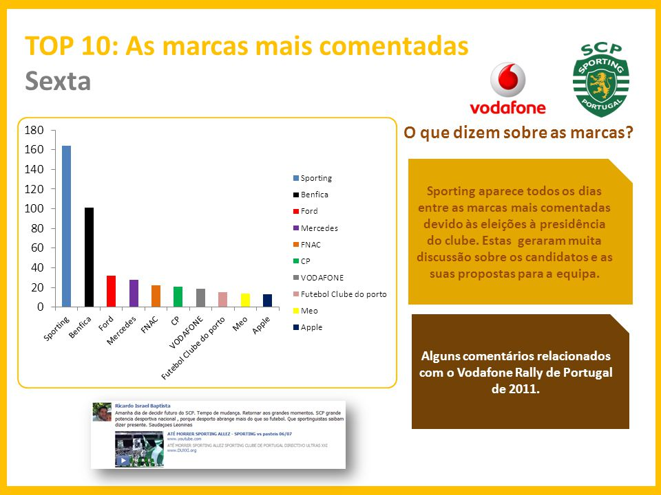TOP 10: As marcas mais comentadas Sexta O que dizem sobre as marcas.