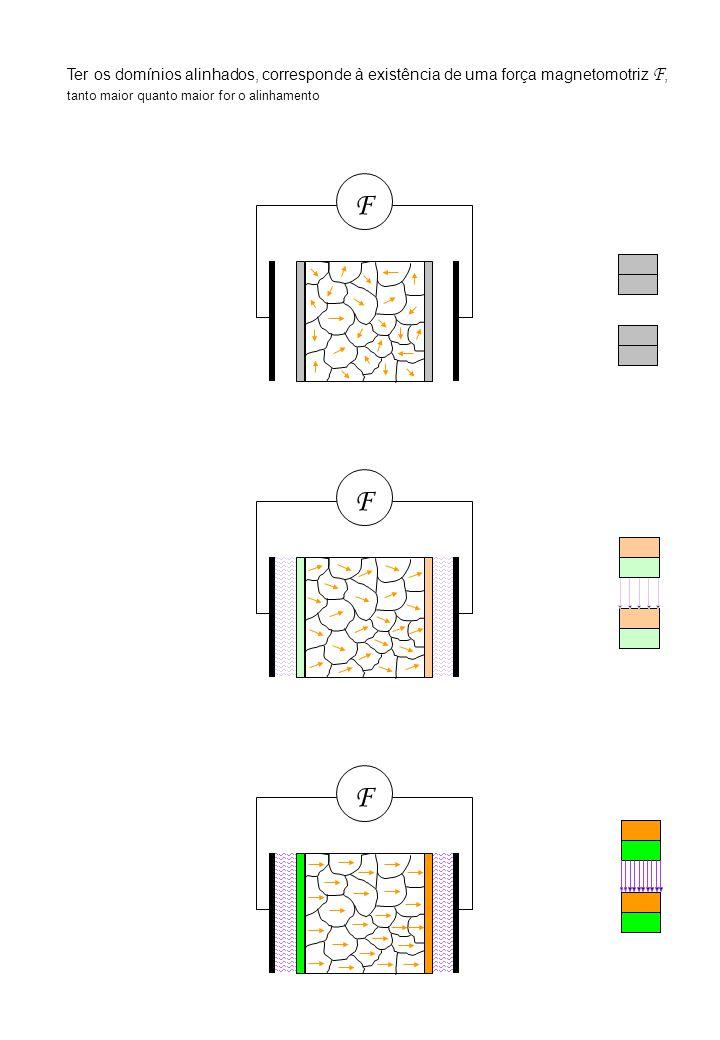 F FF Ter os domínios alinhados, corresponde à existência de uma força magnetomotriz F, tanto maior quanto maior for o alinhamento