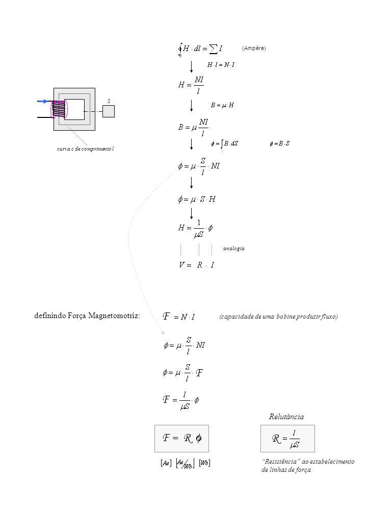 (Ampére) c curva c de comprimento l S F definindo Força Magnetomotriz: F = R F F Resistência ao estabelecimento de linhas de força (capacidade de uma