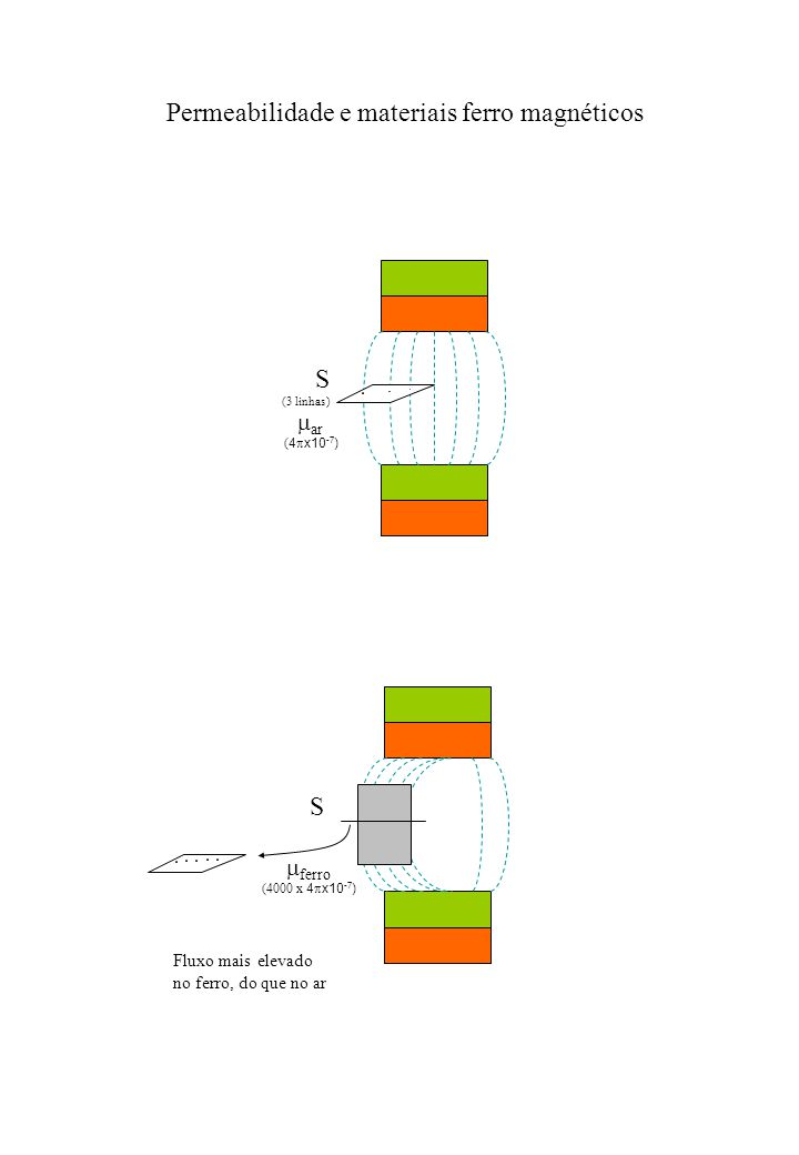 S (3 linhas) ar ( 4 x10 -7 ) S ferro (4000 x 4 x10 -7 ) Fluxo mais elevado no ferro, do que no ar Permeabilidade e materiais ferro magnéticos