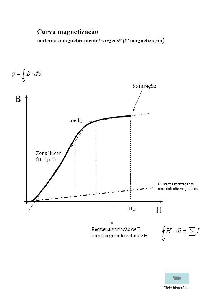 B H Saturação H sat Zona linear (H = B) Joelho Pequena variação de B implica grande valor de H Curva magnetização p/ materiais não magnéticos Curva ma