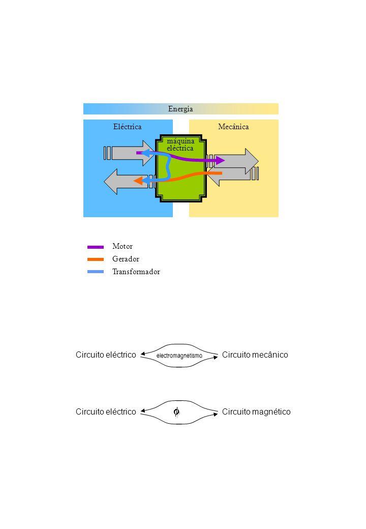 Energia MecânicaEléctrica máquina eléctrica Motor Gerador Transformador Circuito eléctricoCircuito mecânico Circuito eléctricoCircuito magnético elect