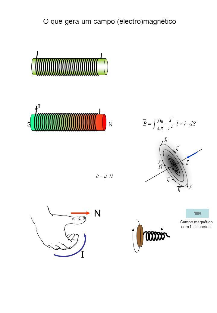 I NS N I O que gera um campo (electro)magnético Campo magnético com I sinusoidal