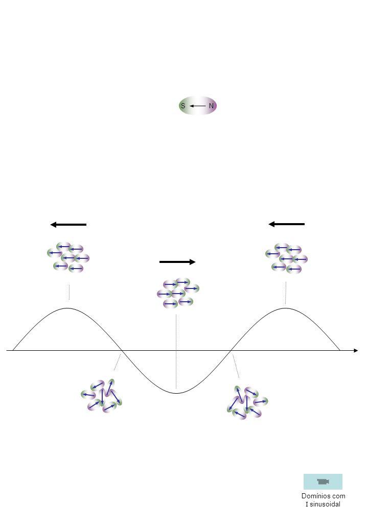 SN Domínios com I sinusoidal