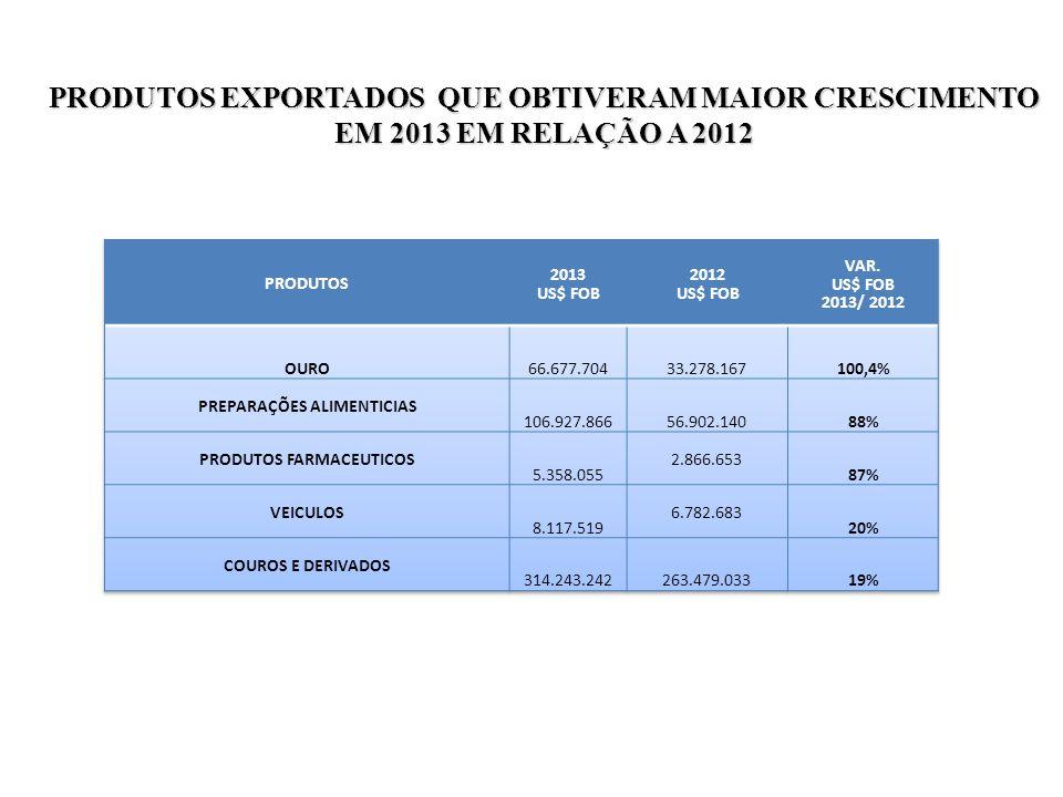 PRODUTOS EXPORTADOS QUE OBTIVERAM MAIOR CRESCIMENTO EM 2013 EM RELAÇÃO A 2012