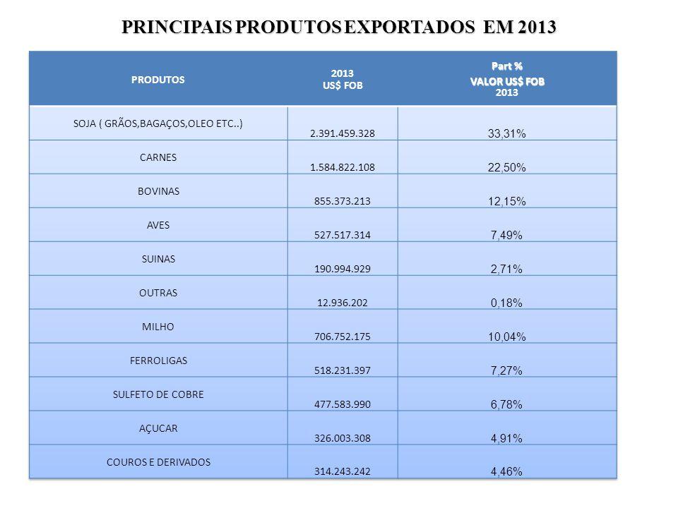PRINCIPAIS PRODUTOS EXPORTADOS EM 2013