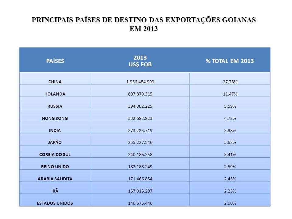 PRINCIPAIS PAÍSES DE DESTINO DAS EXPORTAÇÕES GOIANAS EM 2013
