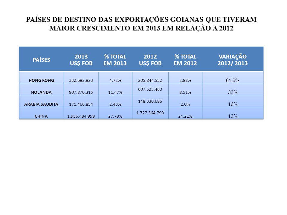 PAÍSES DE DESTINO DAS EXPORTAÇÕES GOIANAS QUE TIVERAM MAIOR CRESCIMENTO EM 2013 EM RELAÇÃO A 2012