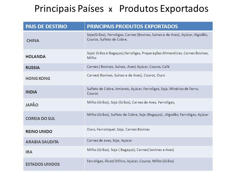 Principais Países X Produtos Exportados PAIS DE DESTINOPRINCIPAIS PRODUTOS EXPORTADOS CHINA Soja(Grãos), Ferroligas, Carnes (Bovinas, Suínas e de Aves), Açúcar, Algodão, Couros, Sulfeto de Cobre.