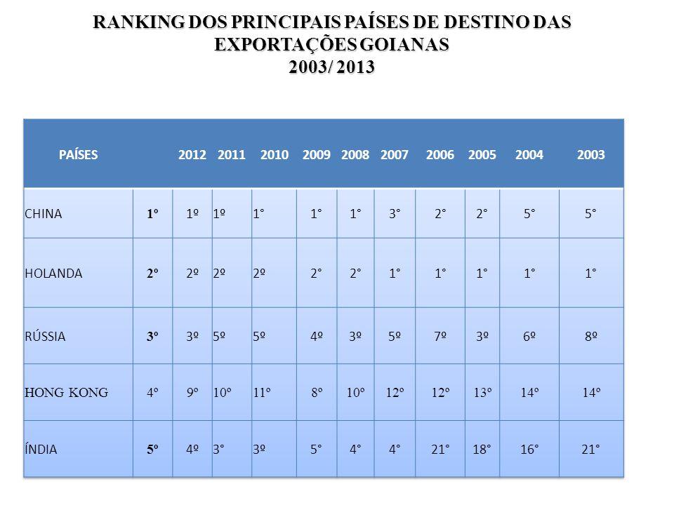 RANKING DOS PRINCIPAIS PAÍSES DE DESTINO DAS EXPORTAÇÕES GOIANAS 2003/ 2013