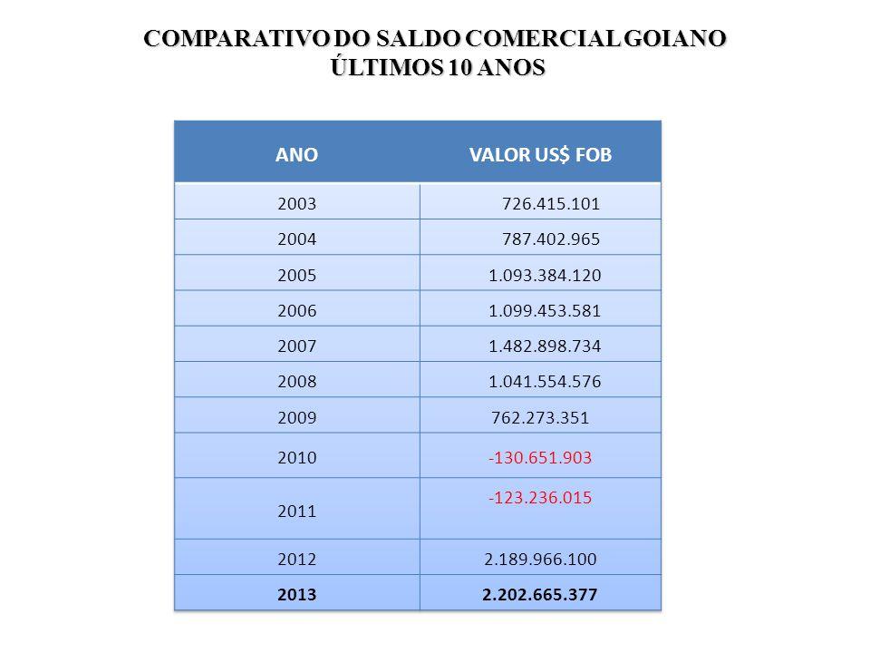 COMPARATIVO DO SALDO COMERCIAL GOIANO ÚLTIMOS 10 ANOS ÚLTIMOS 10 ANOS