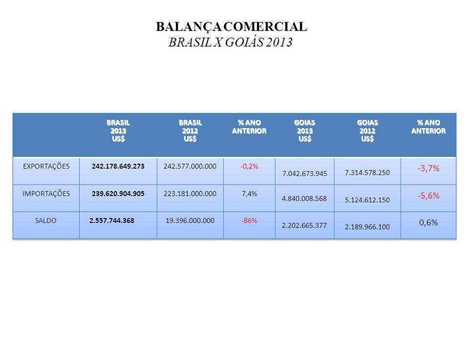 BALANÇA COMERCIAL BRASIL X GOIÁS 2013