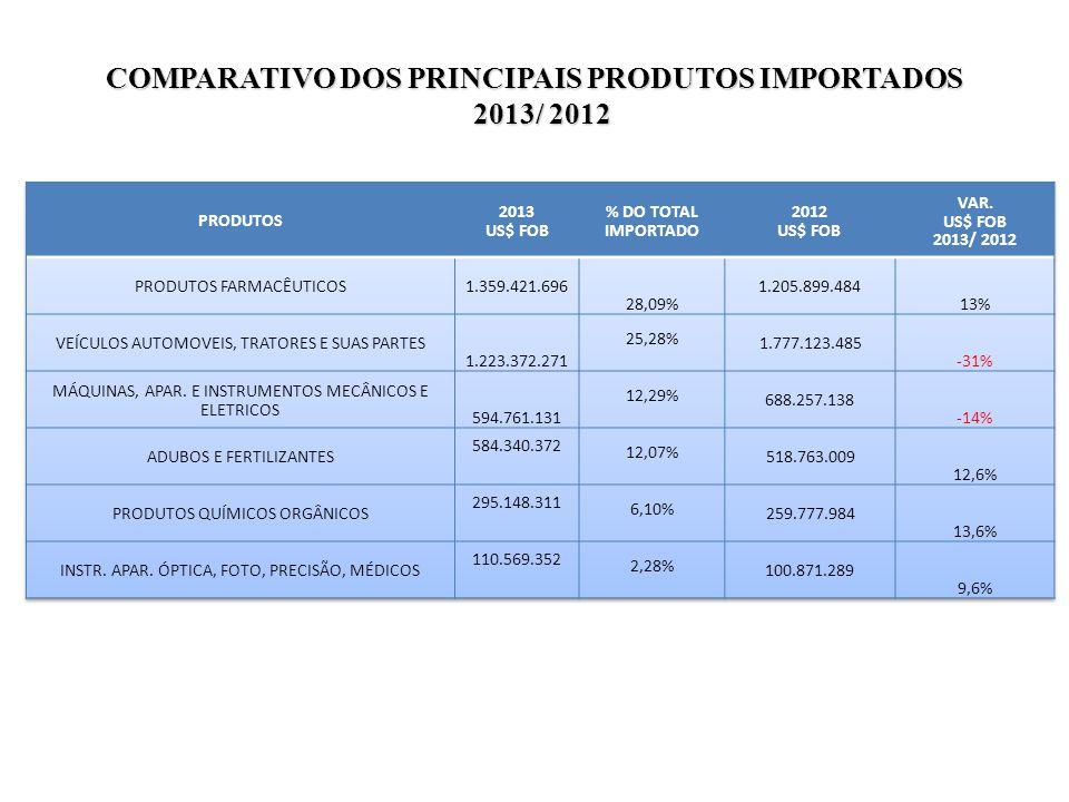 COMPARATIVO DOS PRINCIPAIS PRODUTOS IMPORTADOS 2013/ 2012 2013/ 2012