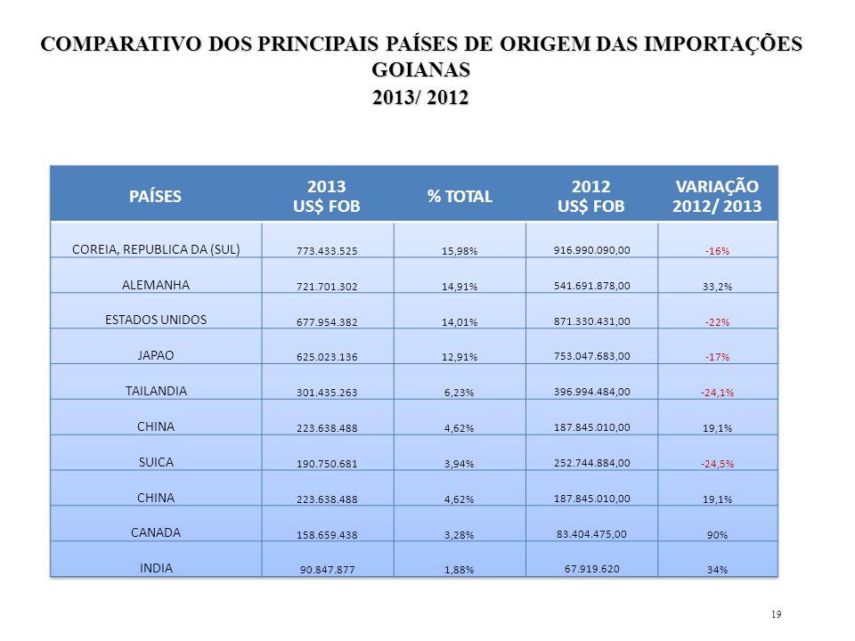 19 COMPARATIVO DOS PRINCIPAIS PAÍSES DE ORIGEM DAS IMPORTAÇÕES GOIANAS 2013/ 2012