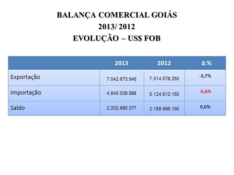 BALANÇA COMERCIAL GOIÁS 2013/ 2012 EVOLUÇÃO – US$ FOB