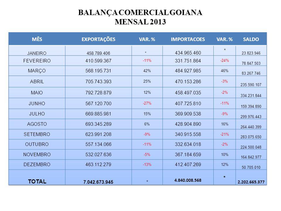 BALANÇA COMERCIAL GOIANA MENSAL 2013
