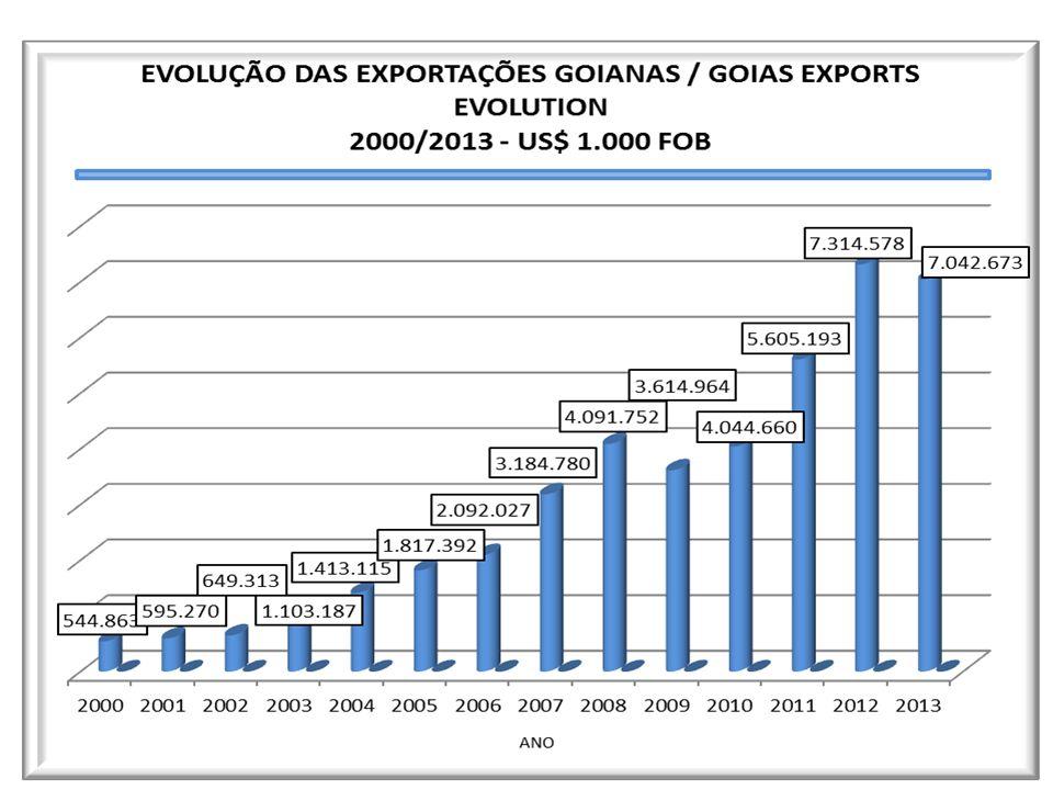 EVOLUÇÃO DAS EXPORTAÇÕES GOIANAS 2001/2012 - US$ 1.000 FOB